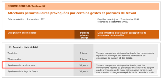 Maladie Professionnelle Syndrome Canal Carpien